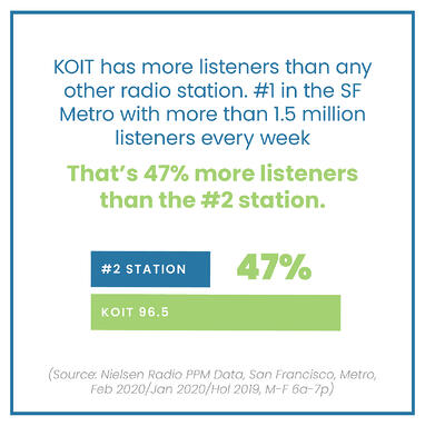 KOIT most listened to radio station