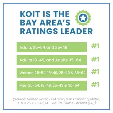 KOIT Bay Area's ratings leading radio station