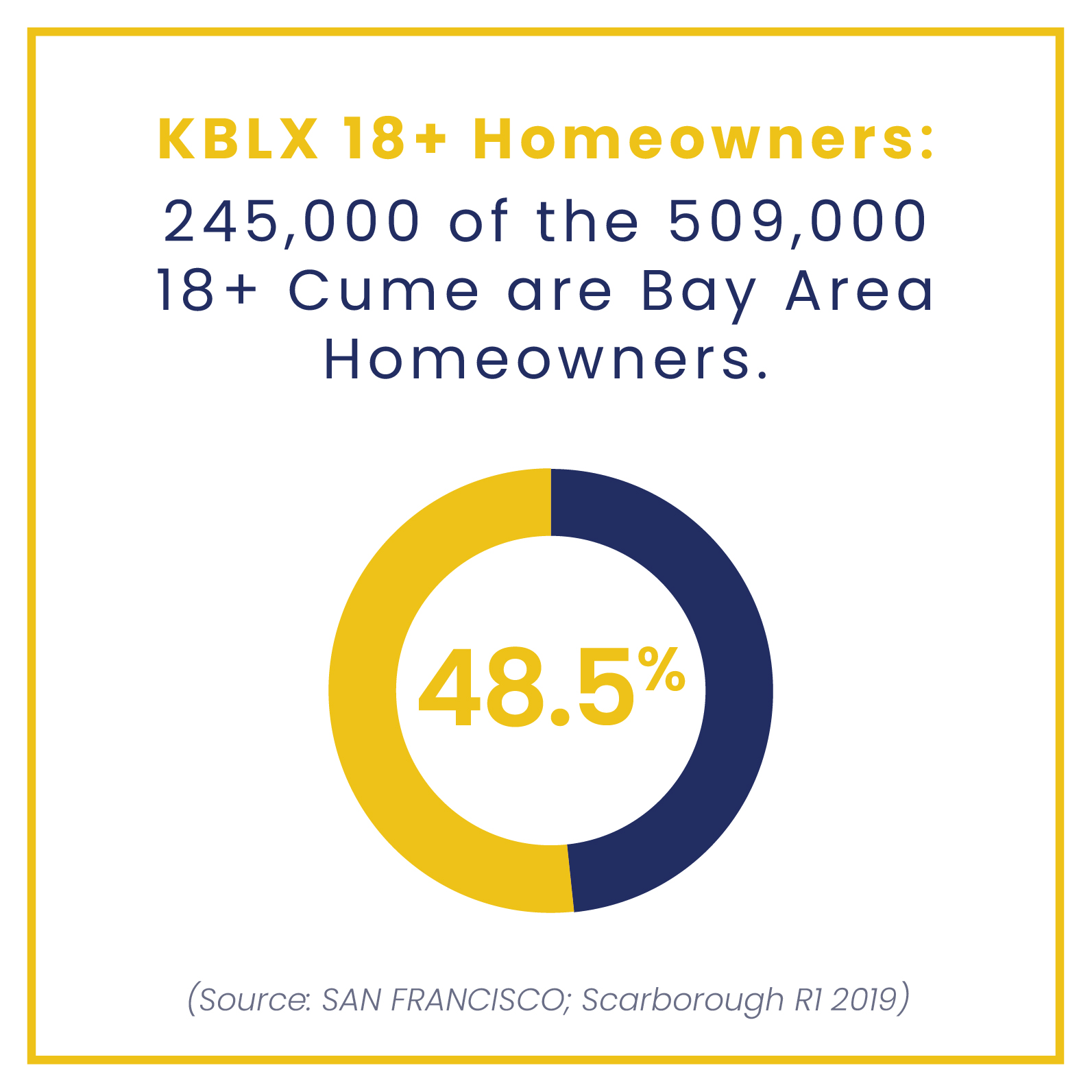 KBLX reaching bay area homeowners