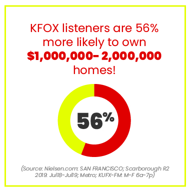 KFOX listeners home owner statistics