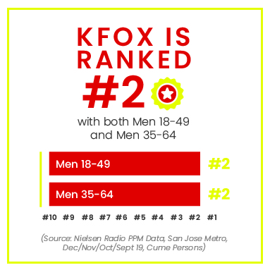 KFOX number 2 radio station for men bay area