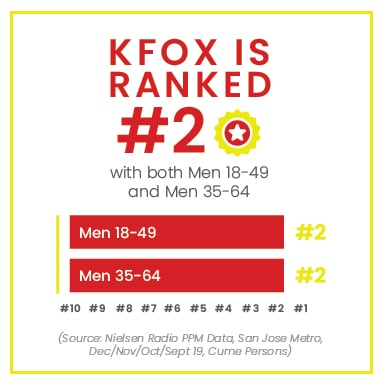 KFOX number 2 radio station for men bay area