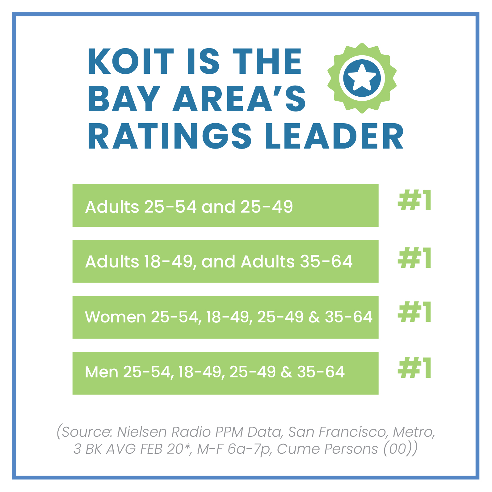 KOIT Bay Area's ratings leading radio station
